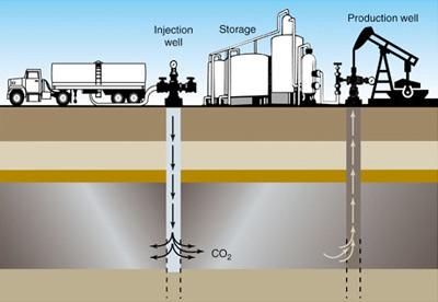 Carbon Dioxide EOR
