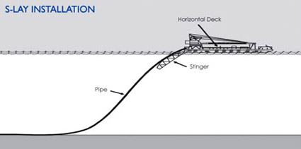 S-Lay Pipeline Installation