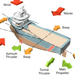 How Does Dynamic Positioning Work?