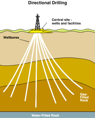 How Does Directional Drilling Work? | Rigzone