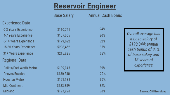 Report: Hiring and Salary Outlook for E&P is Positive | Rigzone