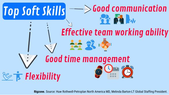 Soft Skills Just As Important As >> Which Soft Skills Are Most Important For Oil Gas Professionals