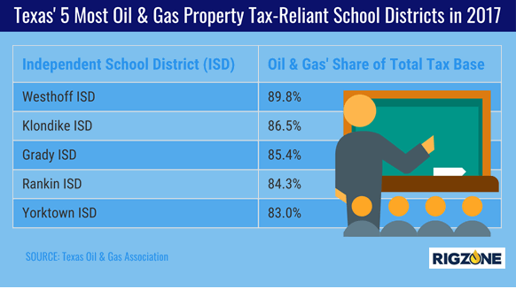 Oil And Gas Property Taxes In Texas