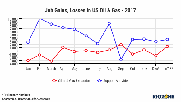 As Oil Price Increases, Does Employment Follow? | Rigzone