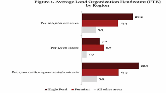 Land Organization Headcount And Drivers Of Land Activity Rigzone