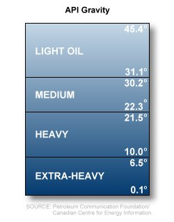 What is Heavy Oil and How is it Formed? | Rigzone